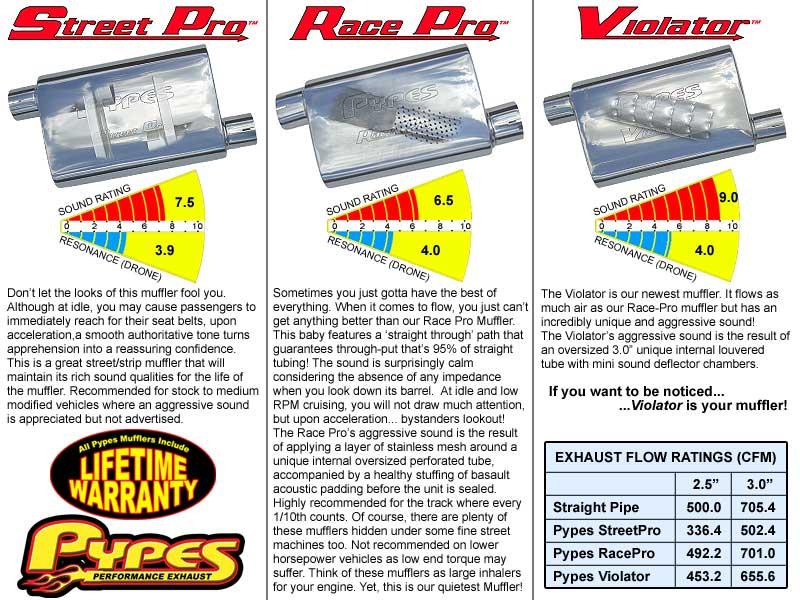 Pypes Exhaust SCC40R | Pypes C4 Corvette 2 5 aftermarket Header-back System  w/ Rectangle tips & RacePro Mufflers